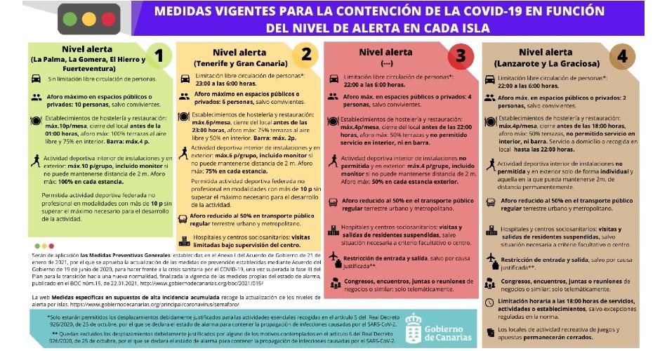 Tenerife y Gran Canaria pasan a nivel de alerta 2 y El Hierro y Fuerteventura, a nivel 1